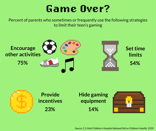 Game Over? Percent of parents who sometimes or frequently use the following strategies to limit their teen's gaming